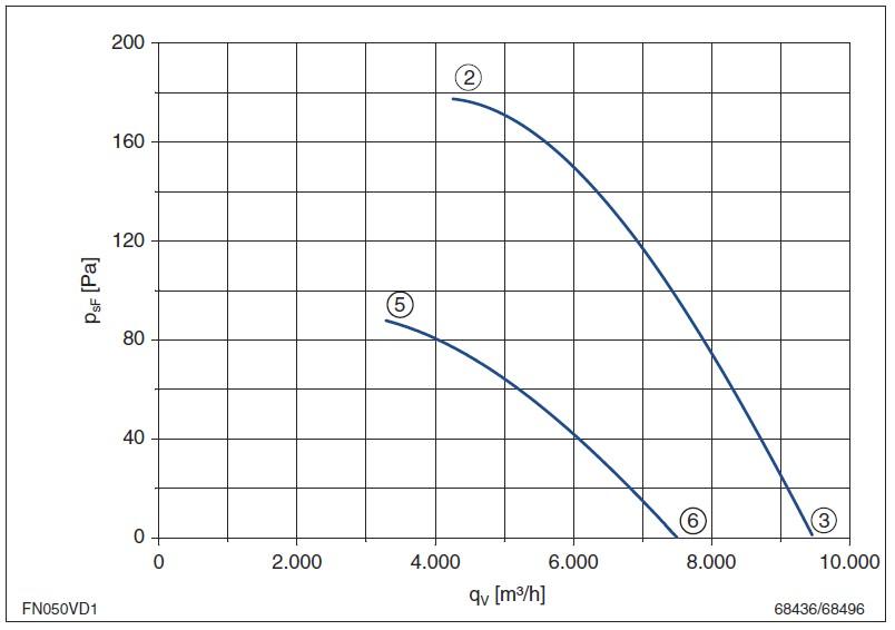 Характеристики производительности вентиляторов FN050-VD