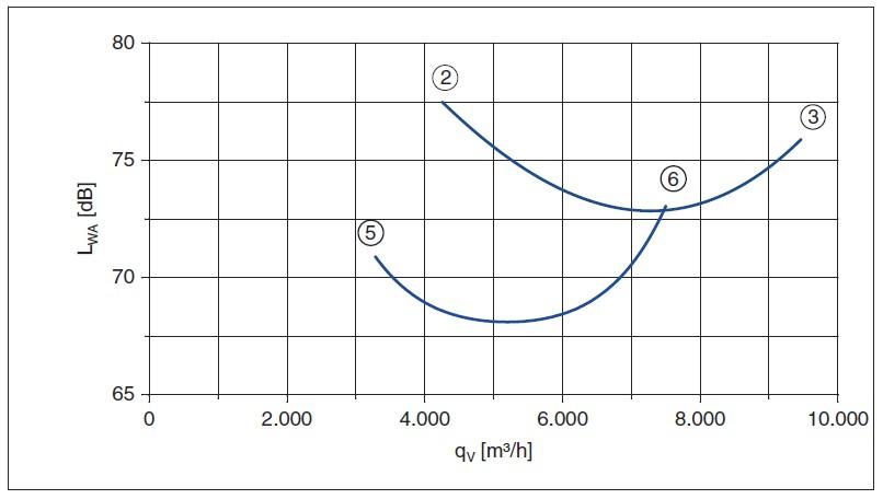 Шумовая характеристика вентилятора FN050