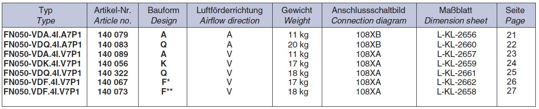 Исполнение и характеристики Вентиляторов FN050-VD
