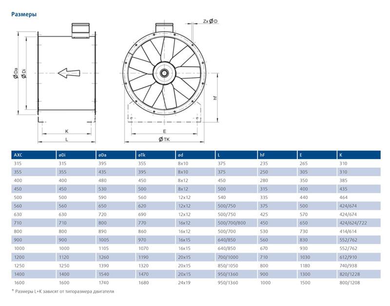 Осевой вентилятор Systemair AXC характеристики