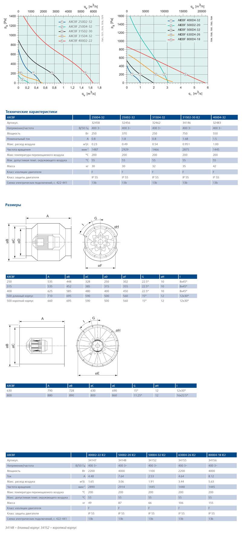 Осевой вентилятор Systemair AXCBF характеристики