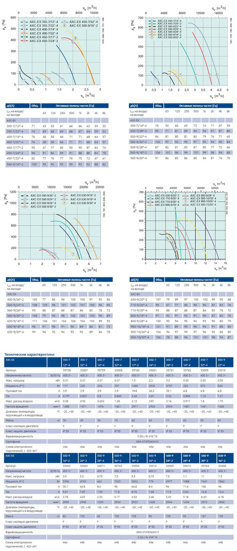 Взрывозащищенный вентилятор Systemair AXC-EX характеристики