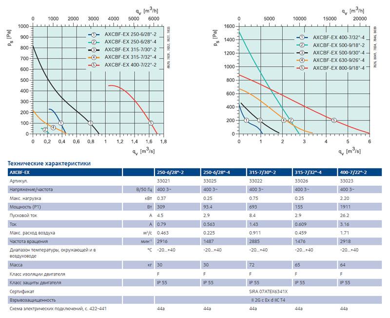 Взрывозащищенный вентилятор Systemair AXCBF-EX характеристики