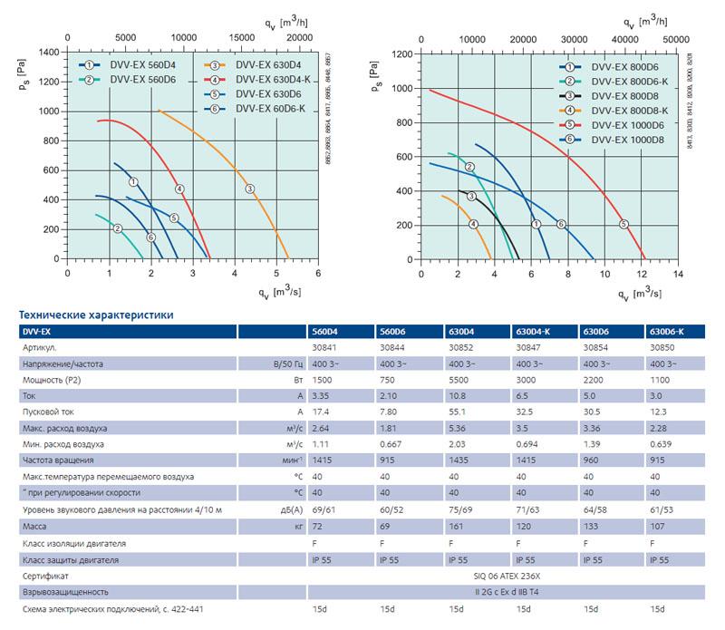 Взрывозащищенный вентилятор Systemair DVV-EX характеристики