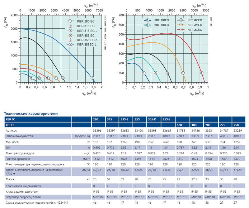 Центробежные вентилятор Systemair характеристики