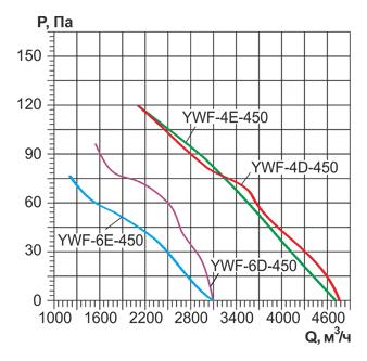 Вентиляторы Weiguang YWF
