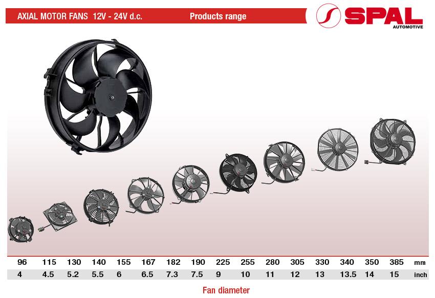 Типоразмеры выпускаемых вентиляторов Spal