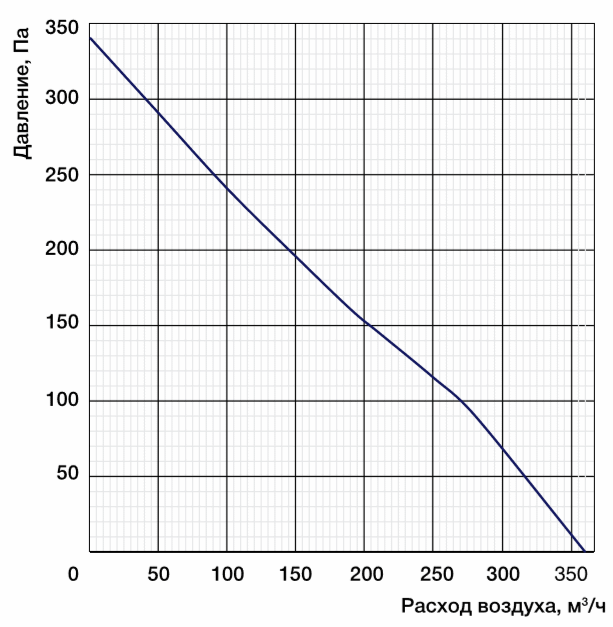 Характеристики вентиляторы MES CF190B-2E-AC0