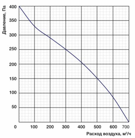 CF220B-2E-AC0 производительность вентилятора