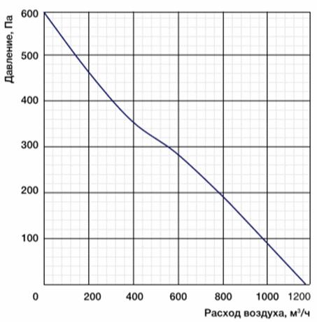 Характеристики вентиляторы MES CF225B-2E-AC0