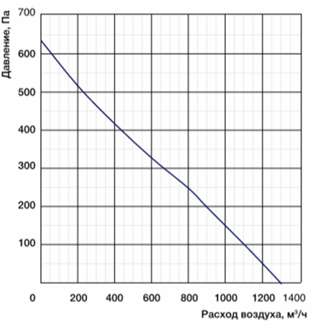 Характеристики вентиляторы MES CF250B-2E-AC0