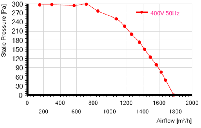 характеристики RE225F-4D-AC0