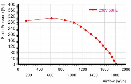 Характеристики вентилятора MES RE225F-4Е-AC0