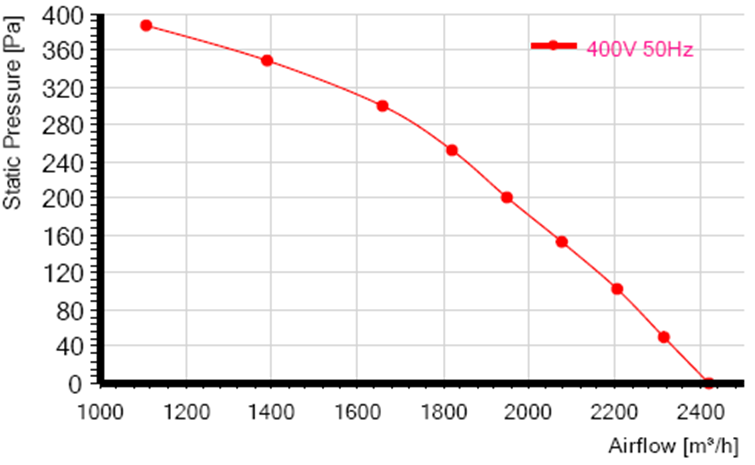 характеристики RE250F-4D-AC0