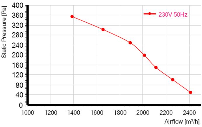 Характеристики RE250F-4E-AC0