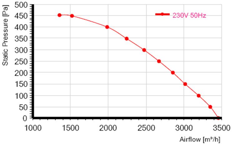 Характеристики RE280F-4E-AC0